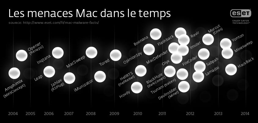 Evolution-virus-Mac