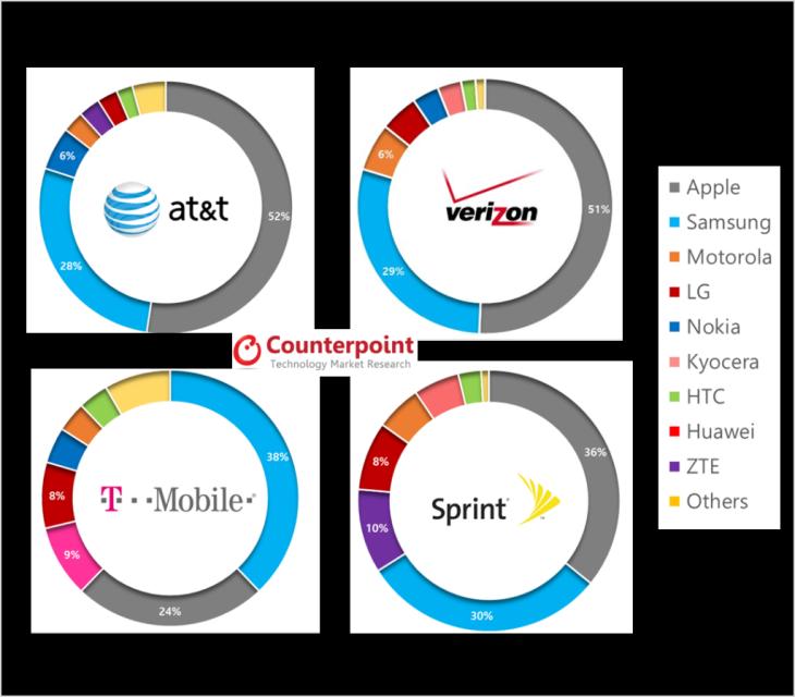 Smartphones & opérateurs : les chiffres du Q1 2014 aux USA