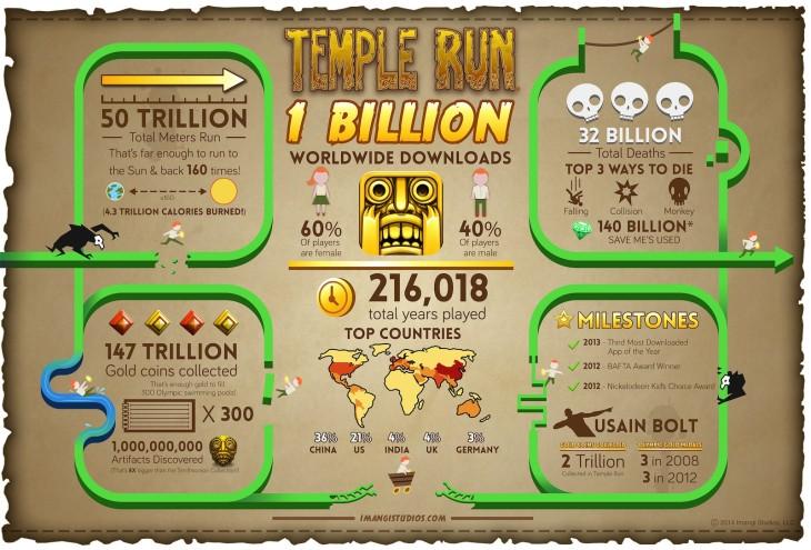 Temple Run atteint 1 milliard de téléchargements