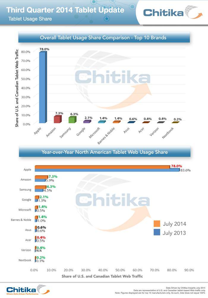 Chitika-iPad-trafic-web-juillet-2014