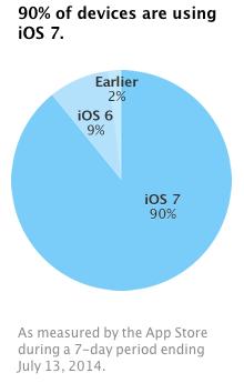 iOS 7 : installé sur 90% des iPhone, iPad & iPod Touch