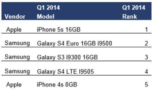 iPhone 5S : smartphone le plus populaire au monde au Q1 2014