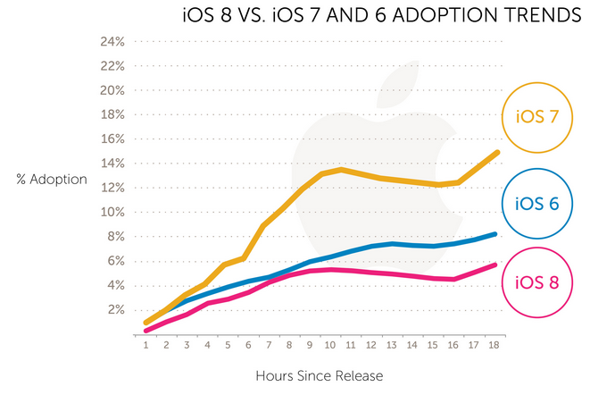 iOS 8 : une adoption plus lente que celle d'iOS 7