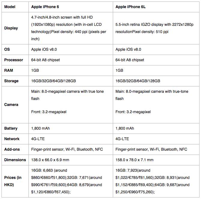 iPhone 6 : Caractéristiques et Prix dévoilés