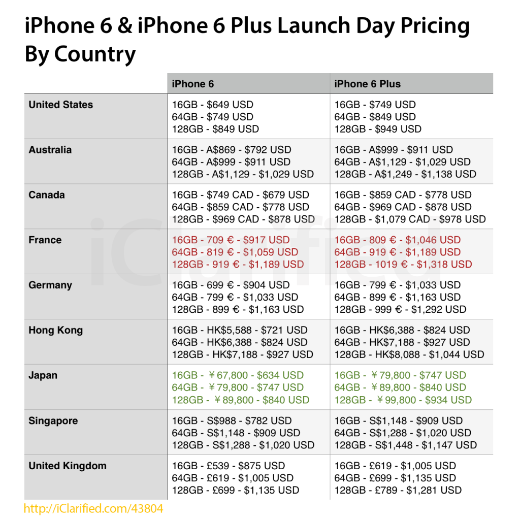 iPhone-6-prix-pays