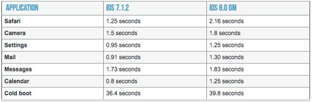 Attention : iOS 8 ralentit considérablement l'iPhone 4S