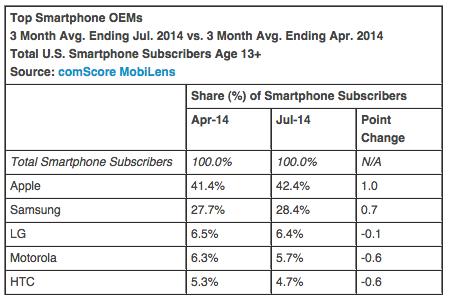 Apple : une part de marché de 42,4% aux US avant le lancement de l'iPhone 6