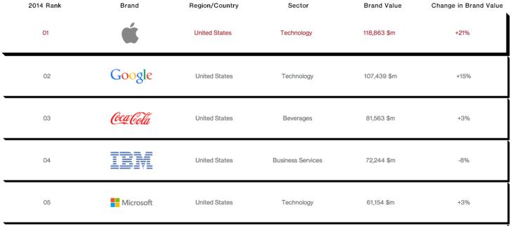 Apple reste la marque la plus valorisée au monde
