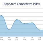 App Store : des téléchargements en hausse grâce à l'iPhone 6