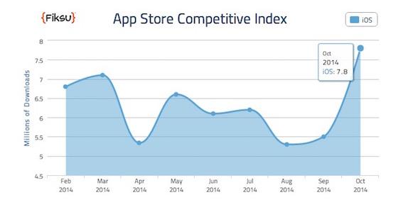 App Store téléchargements octobre 2014