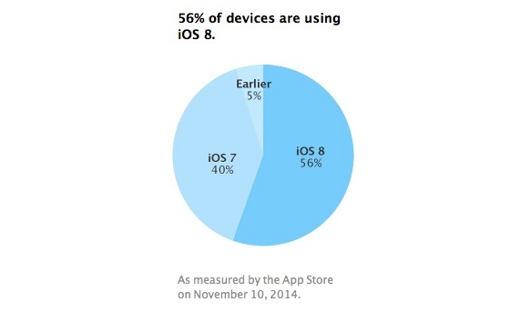 Taux d'adoption iOS 8 (2)