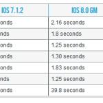 iOS 8.1.1 : les performances sur iPad 2 et iPhone 4S