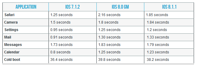 iOS 8.1.1 : les performances sur iPad 2 et iPhone 4S