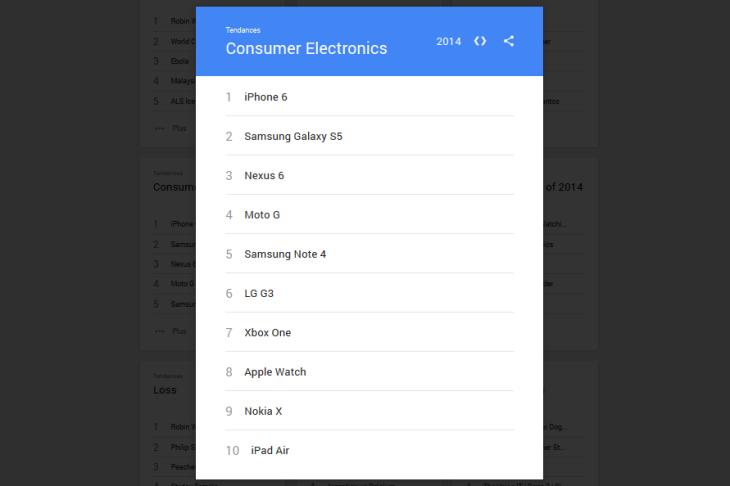iPhone 6 : terme high-tech le plus recherché sur Google en 2014