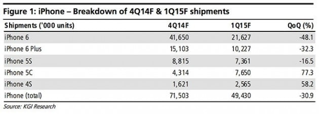 Apple Q1 2015 estimation