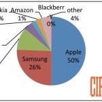 Apple : 1 smartphone sur 2 vendus aux US est un iPhone (Q4 2014)