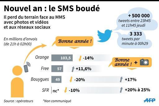 Nouvel An 2015 : les MMS en hausse, les SMS en baisse