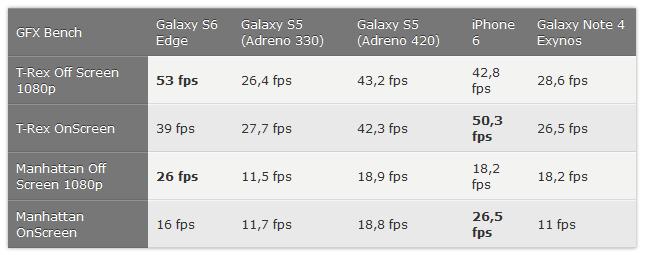 iPhone 6 vs Galaxy S6 Edge : benchmark (comparatif de puissance)