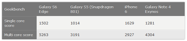 Geekbench-Galaxy-S6-Edge-vs-iPhone-6