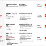 SFR RED : 4G sur tous les forfaits mais fin de YouTube illimité