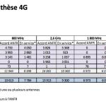 Antennes 4G en France : Free Mobile rattrape SFR