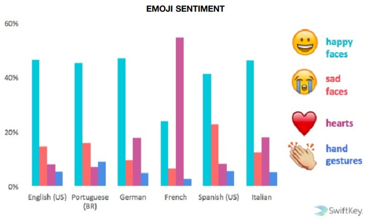 Étude SwiftKey : l'utilisation des Emoji selon les pays