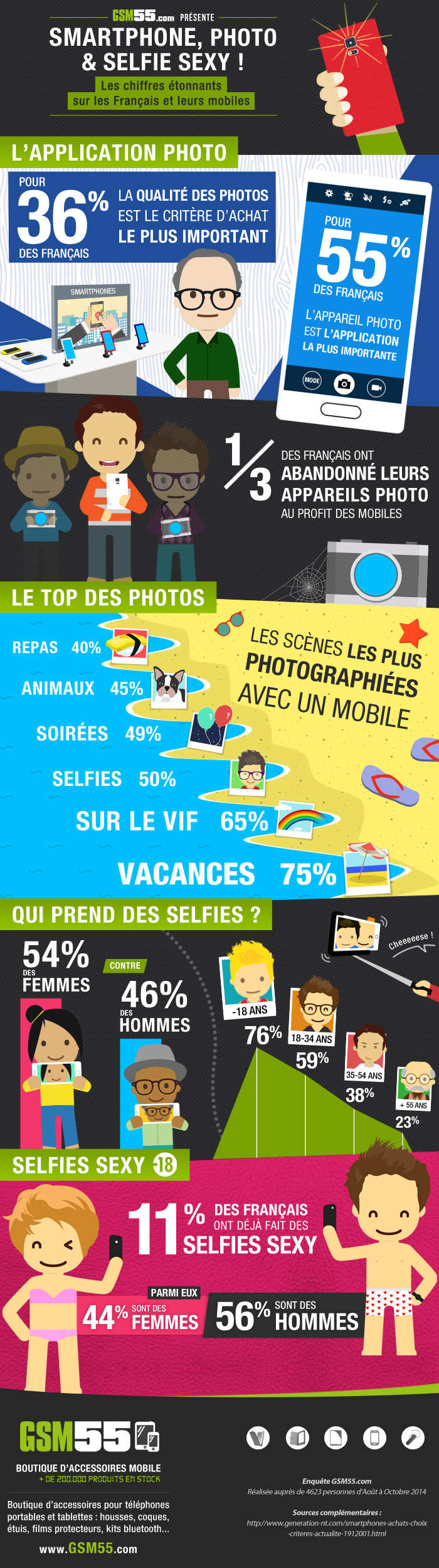 Infographie-smartphone-photo-selfie-sexy