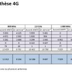 Antennes 4G : Free Mobile dépasse SFR en France