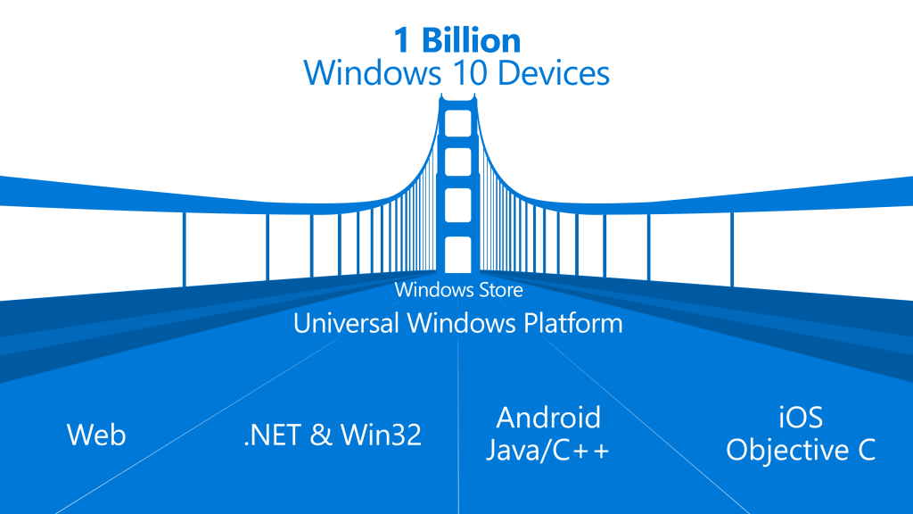 Windows-10-iOS-Android