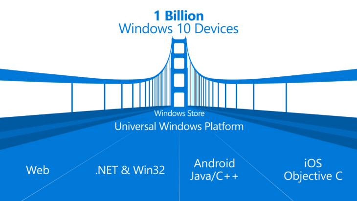 Build 2015 : Windows 10 fera tourner des applications Android et iOS