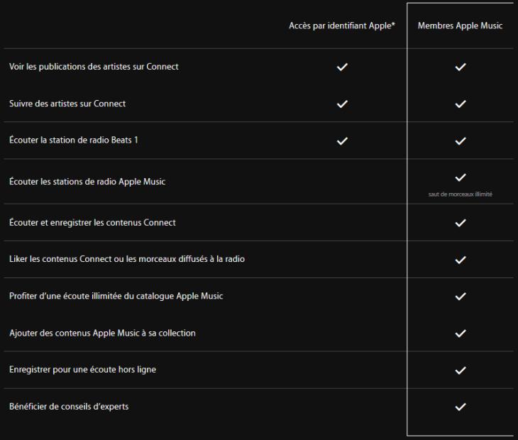 Apple Music : les fonctionnalités proposées aux membres