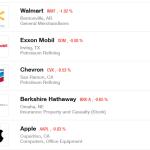 Fortune 500 : Apple reste 5ème du classement en 2015