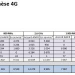 Antennes 4G : Free légèrement rattrapé par SFR, Orange & Bouygues loin devant
