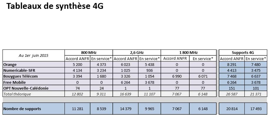 Sites 4G France juin 2015 - Antennes 4G : Free légèrement rattrapé par SFR, Orange & Bouygues loin devant