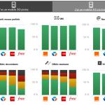 Qualité des services mobiles 3G/4G : Orange en tête selon l'ARCEP