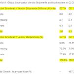 L'Apple Watch représenterait 75% du marché des smartwatches