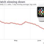 Apple Watch : des ventes en baisse de 90% aux US depuis le lancement