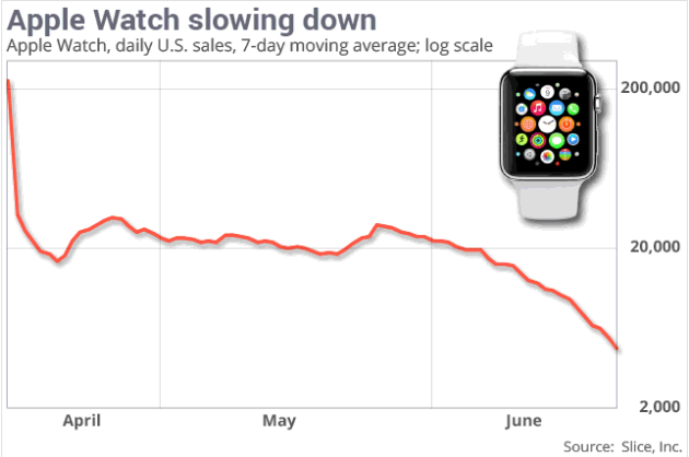 Apple Watch ventes en baisse