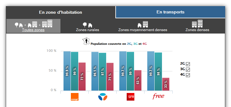 Couverture-2G-3G-4G-France-2015