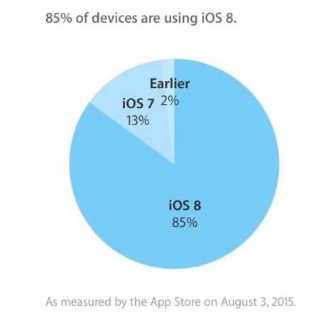 iOS-8-taux-adoption-3-aout-2015