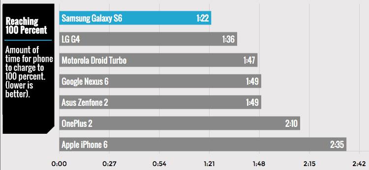Test-chargement-batterie-100-pourcent-smartphones