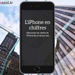 Infographie interactive : les ventes de l'iPhone 6S en temps réel