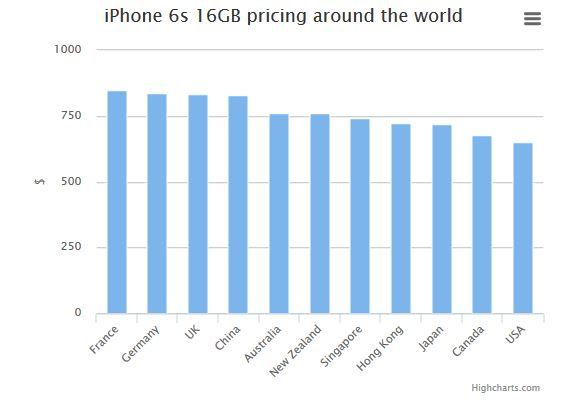 prix-iPhone-6S--16-go-pays