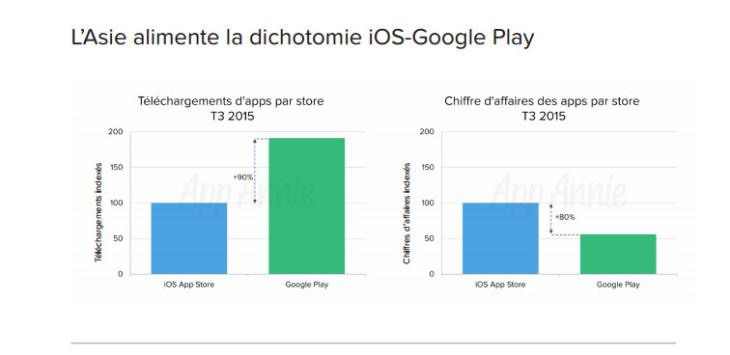 L'App Store génère 80% d'argent en plus que Google Play, grâce à la Chine