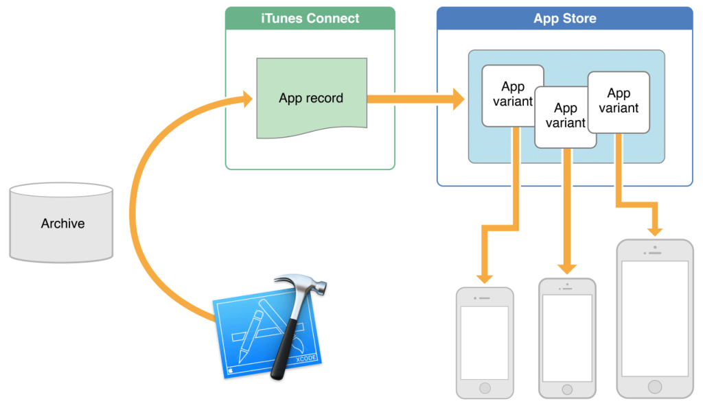 App-Slicing-Apple