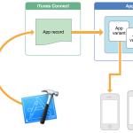 iOS 9 : l'App Slicing enfin disponible avec iOS 9.0.2
