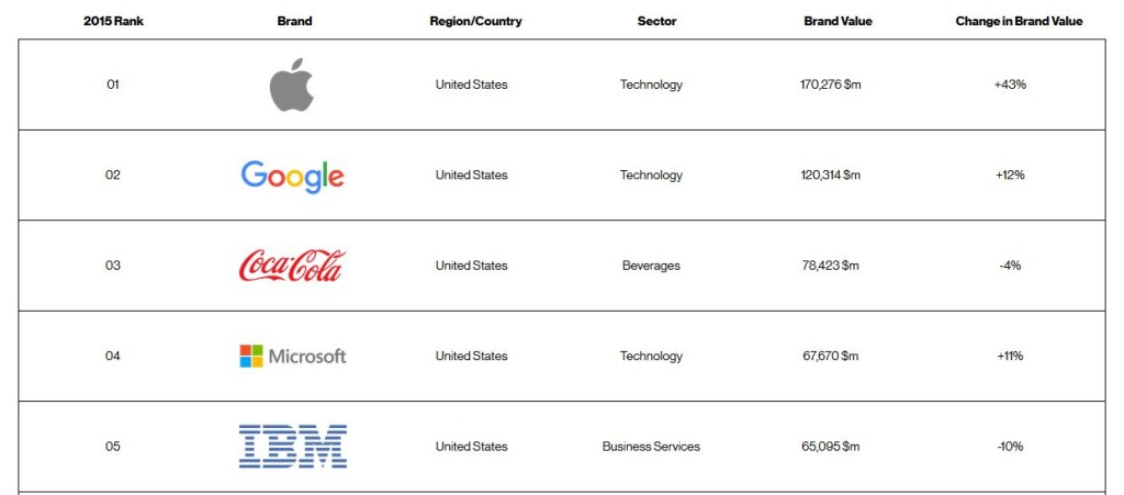 Interbrand-Classement-Top-5-Apple-2015