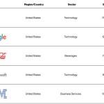 Apple conserve sa place de marque la plus valorisée au monde