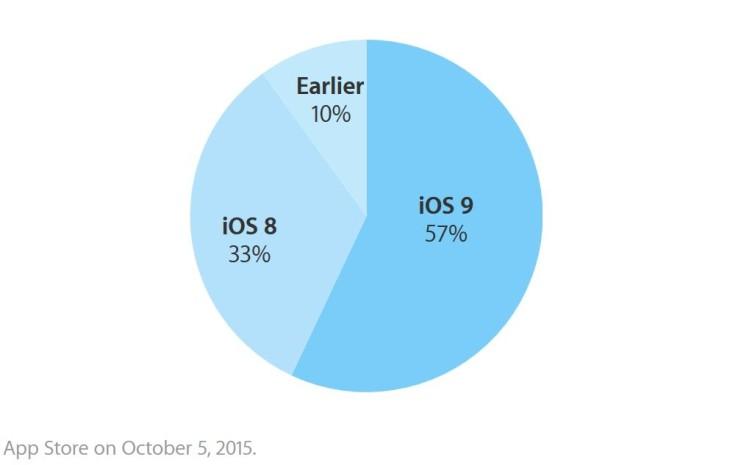 iOS 9 installé sur 57% des iPhone, iPad & iPod Touch
