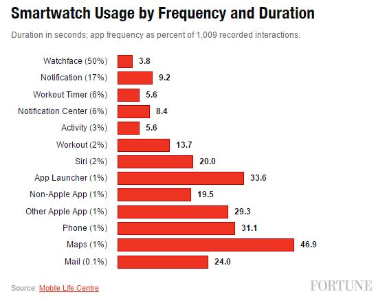 Apple-Watch-utilisation-sondage